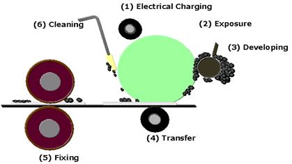canon copier printing process